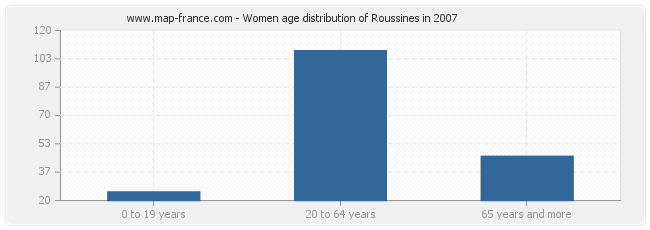 Women age distribution of Roussines in 2007