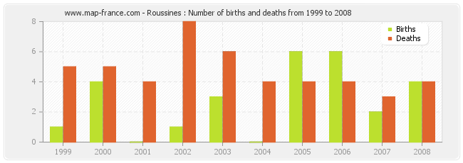 Roussines : Number of births and deaths from 1999 to 2008