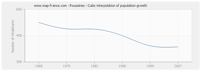 Roussines : Cubic interpolation of population growth