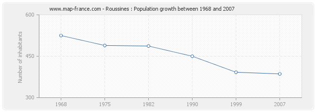 Population Roussines