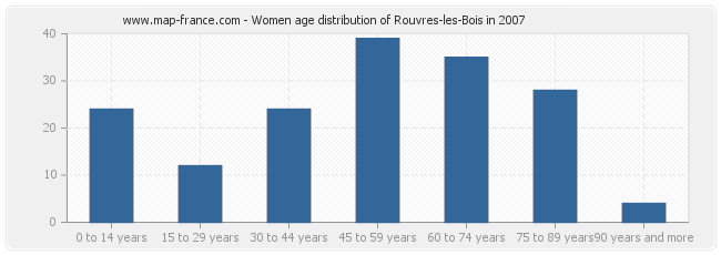 Women age distribution of Rouvres-les-Bois in 2007