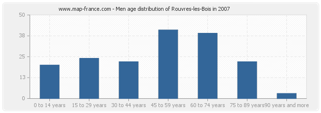 Men age distribution of Rouvres-les-Bois in 2007