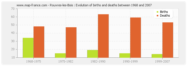 Rouvres-les-Bois : Evolution of births and deaths between 1968 and 2007