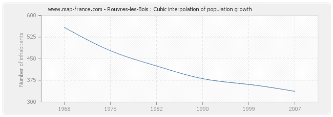 Rouvres-les-Bois : Cubic interpolation of population growth