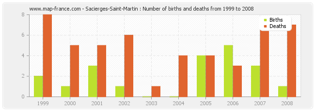 Sacierges-Saint-Martin : Number of births and deaths from 1999 to 2008