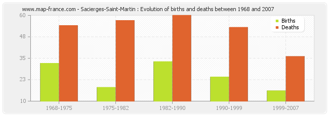 Sacierges-Saint-Martin : Evolution of births and deaths between 1968 and 2007