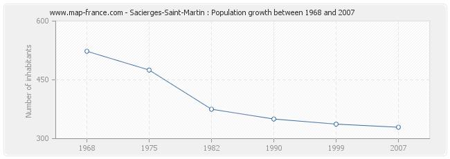Population Sacierges-Saint-Martin