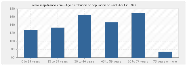 Age distribution of population of Saint-Août in 1999