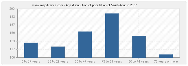 Age distribution of population of Saint-Août in 2007