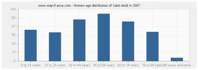 Women age distribution of Saint-Août in 2007