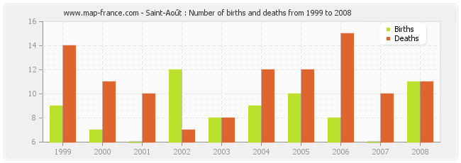 Saint-Août : Number of births and deaths from 1999 to 2008