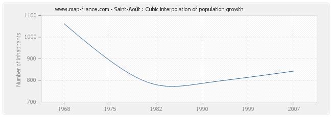 Saint-Août : Cubic interpolation of population growth