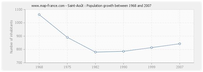 Population Saint-Août