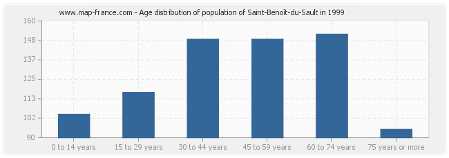 Age distribution of population of Saint-Benoît-du-Sault in 1999