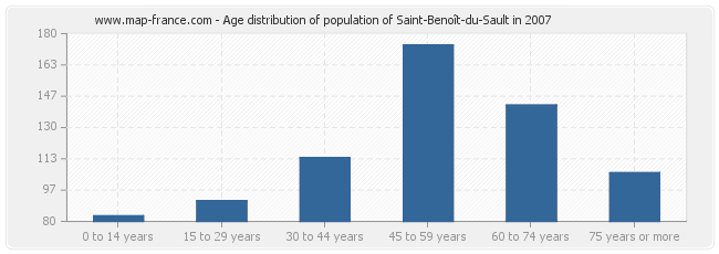 Age distribution of population of Saint-Benoît-du-Sault in 2007