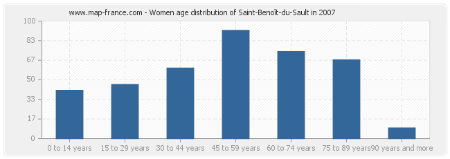 Women age distribution of Saint-Benoît-du-Sault in 2007
