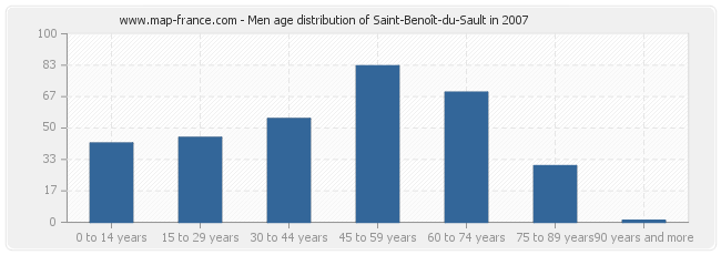 Men age distribution of Saint-Benoît-du-Sault in 2007