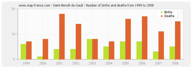 Saint-Benoît-du-Sault : Number of births and deaths from 1999 to 2008