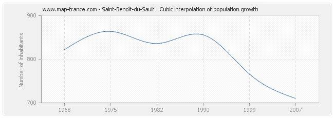 Saint-Benoît-du-Sault : Cubic interpolation of population growth