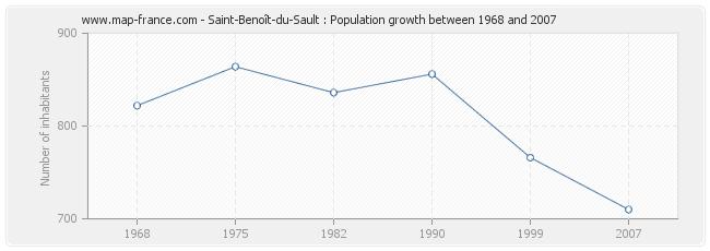 Population Saint-Benoît-du-Sault