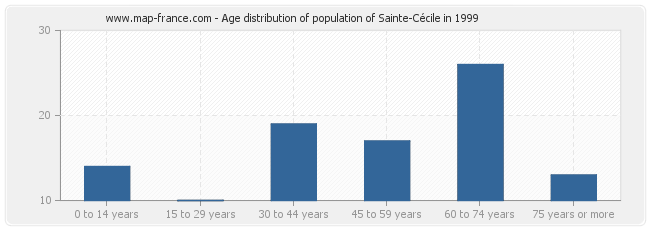 Age distribution of population of Sainte-Cécile in 1999