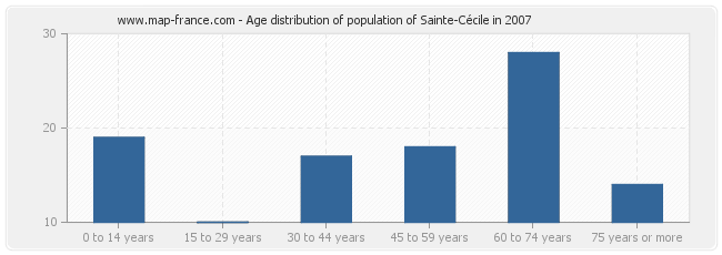 Age distribution of population of Sainte-Cécile in 2007