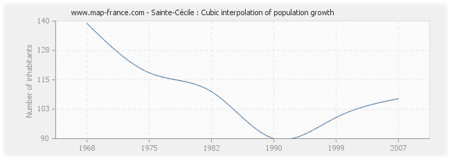 Sainte-Cécile : Cubic interpolation of population growth