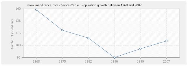 Population Sainte-Cécile