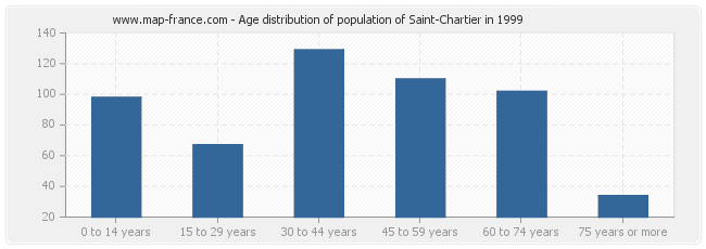 Age distribution of population of Saint-Chartier in 1999