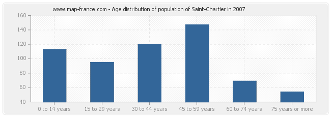 Age distribution of population of Saint-Chartier in 2007
