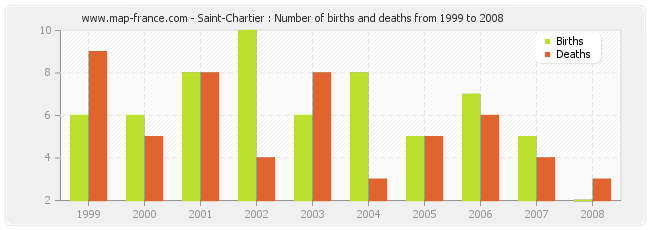 Saint-Chartier : Number of births and deaths from 1999 to 2008
