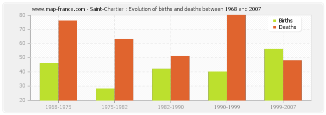 Saint-Chartier : Evolution of births and deaths between 1968 and 2007