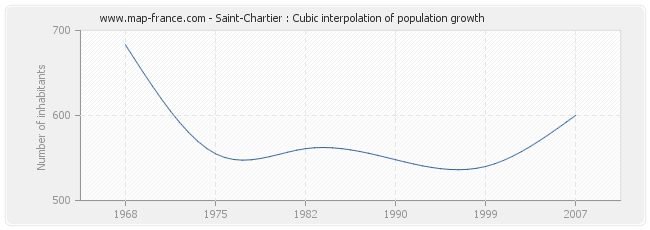 Saint-Chartier : Cubic interpolation of population growth