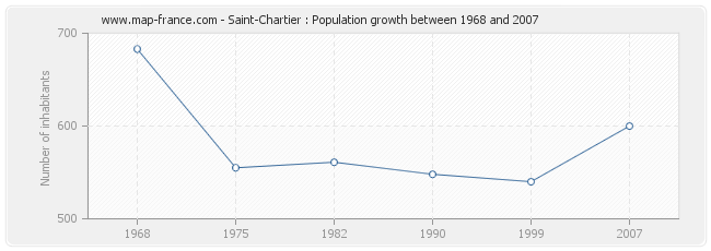 Population Saint-Chartier