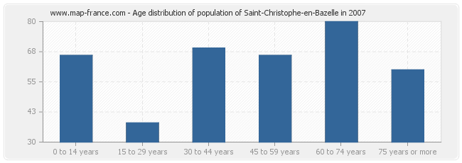Age distribution of population of Saint-Christophe-en-Bazelle in 2007