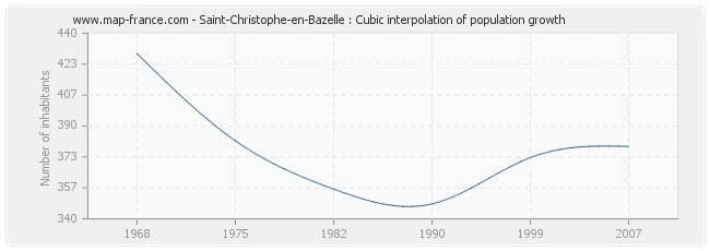 Saint-Christophe-en-Bazelle : Cubic interpolation of population growth