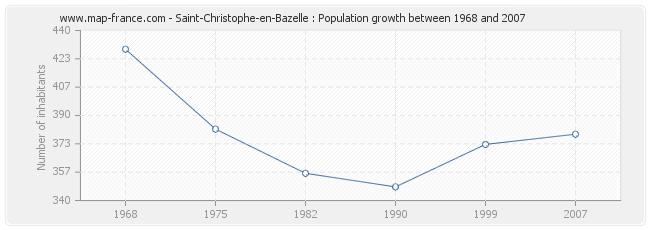 Population Saint-Christophe-en-Bazelle