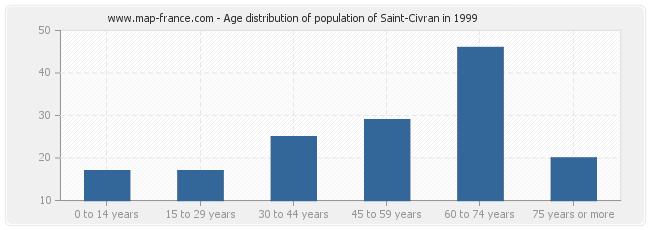 Age distribution of population of Saint-Civran in 1999