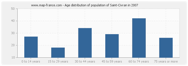 Age distribution of population of Saint-Civran in 2007