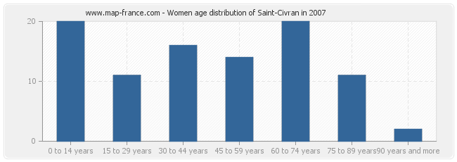 Women age distribution of Saint-Civran in 2007