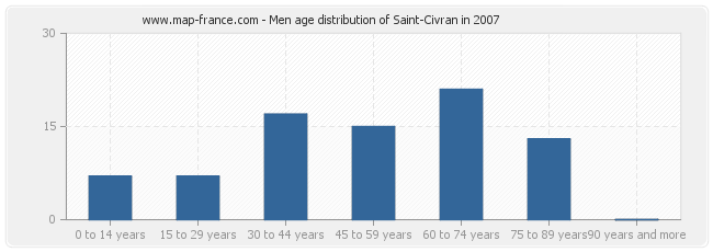 Men age distribution of Saint-Civran in 2007