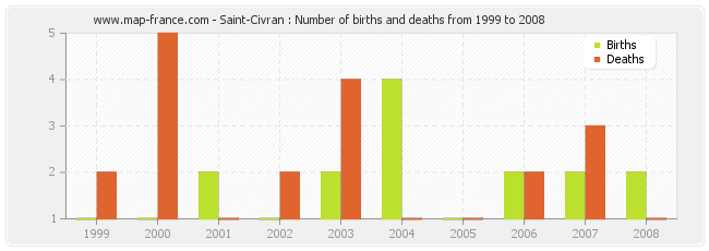 Saint-Civran : Number of births and deaths from 1999 to 2008