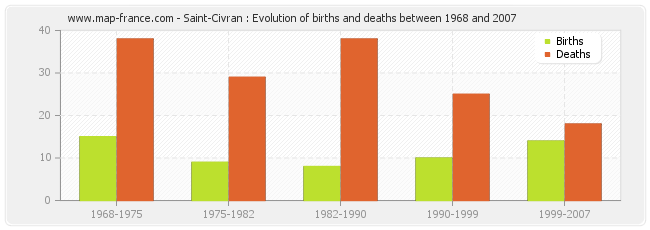 Saint-Civran : Evolution of births and deaths between 1968 and 2007