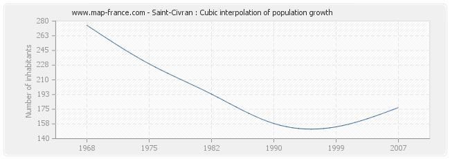 Saint-Civran : Cubic interpolation of population growth