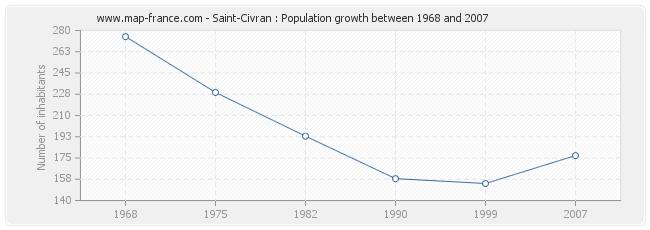 Population Saint-Civran