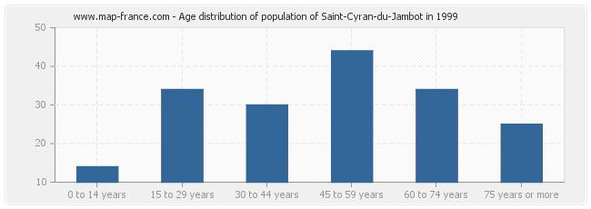 Age distribution of population of Saint-Cyran-du-Jambot in 1999