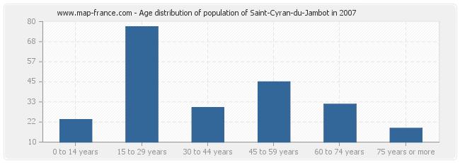 Age distribution of population of Saint-Cyran-du-Jambot in 2007