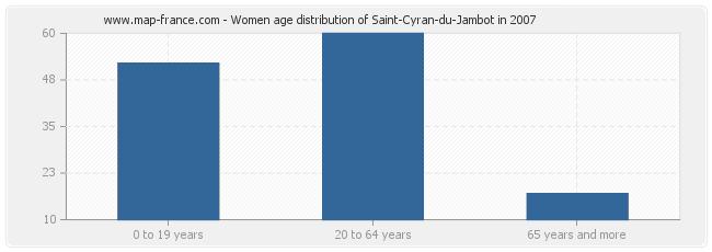 Women age distribution of Saint-Cyran-du-Jambot in 2007