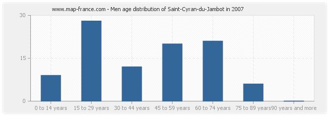 Men age distribution of Saint-Cyran-du-Jambot in 2007
