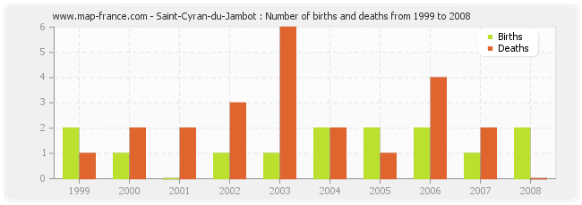 Saint-Cyran-du-Jambot : Number of births and deaths from 1999 to 2008